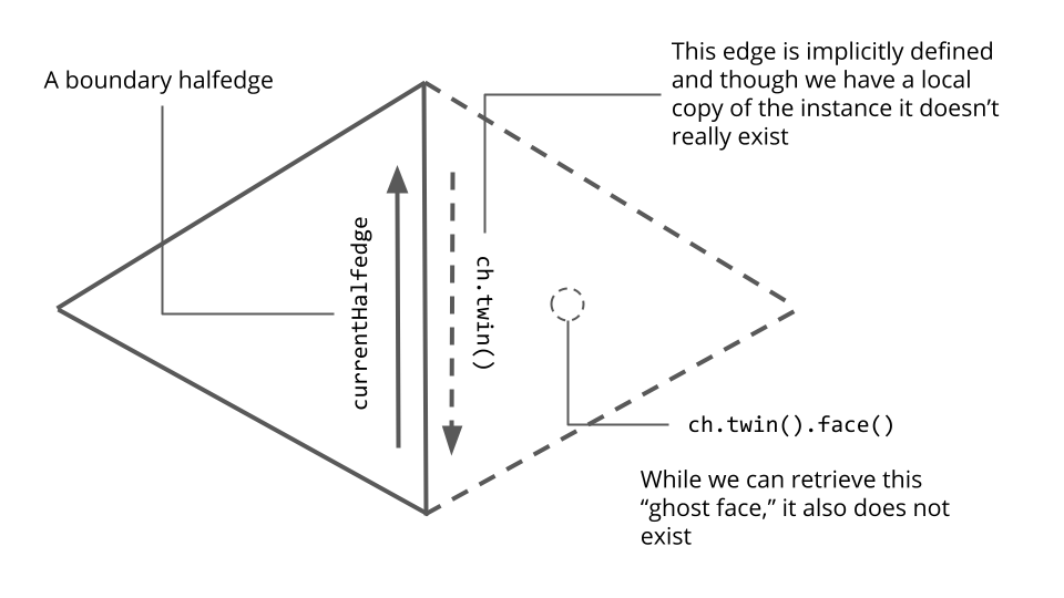 A diagram depicting how taking the face of the twin of a boundary halfedge produces a nonexistent face.